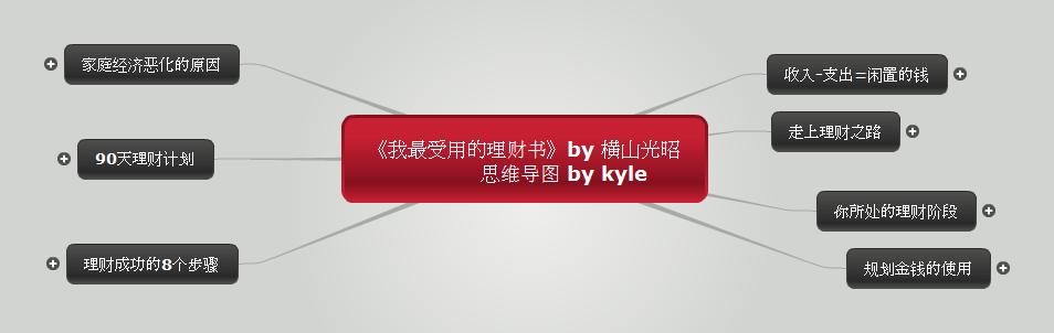 横山光昭《我最受用的理财书》思维导图读书笔记 www.write.org.cn