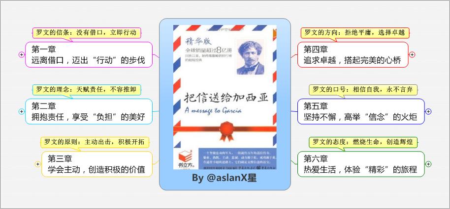 《把信送给加西亚》思维导图读书笔记 www.write.org.cn
