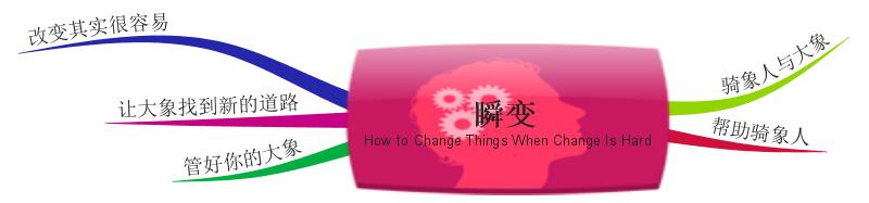 《瞬变》思维导图读书笔记 www.write.org.cn