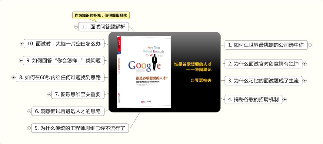 《谁是谷歌想要的人才》思维导图读书笔记 www.write.org.cn